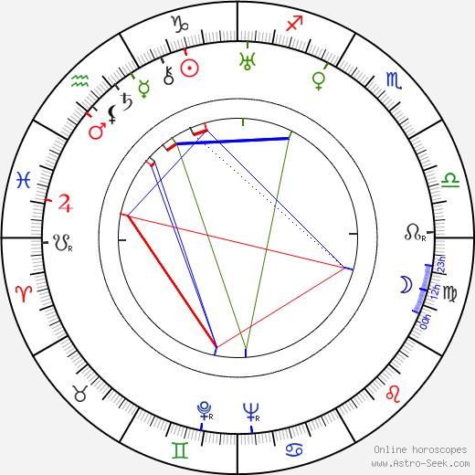 Ruth Landshoff birth chart, Ruth Landshoff astro natal horoscope, astrology
