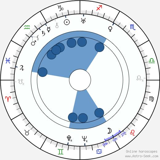 Tom Helmore wikipedia, horoscope, astrology, instagram