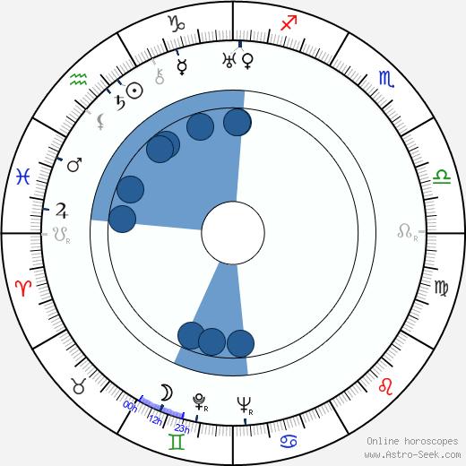 Valeri Solovtsov wikipedia, horoscope, astrology, instagram