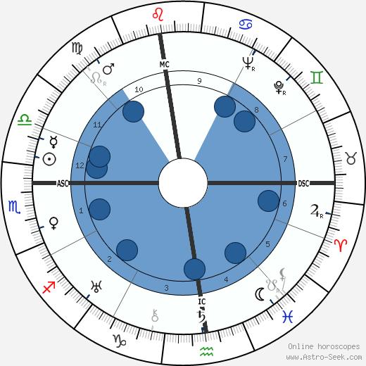 Albert Dyer wikipedia, horoscope, astrology, instagram