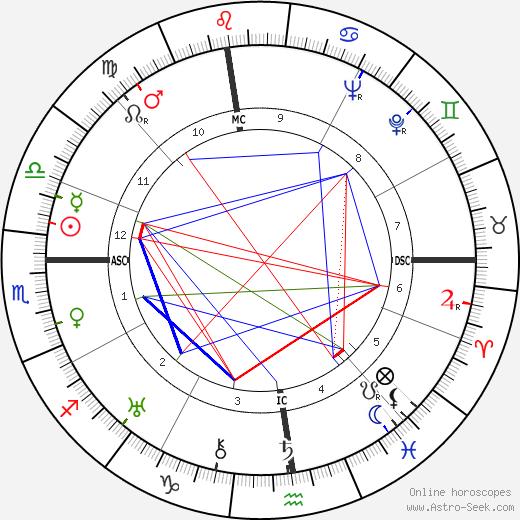 Albert Dyer tema natale, oroscopo, Albert Dyer oroscopi gratuiti, astrologia
