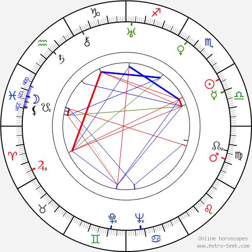 Anna Neagle tema natale, oroscopo, Anna Neagle oroscopi gratuiti, astrologia
