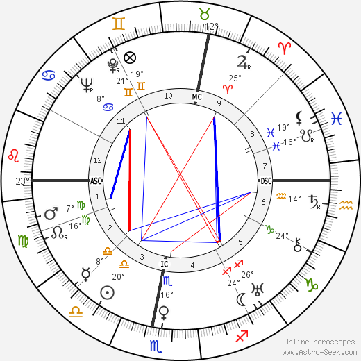 Christian Pineau birth chart, biography, wikipedia 2018, 2019