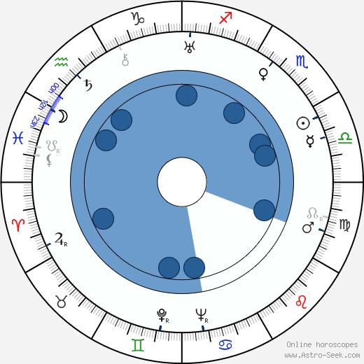 Emma Baron wikipedia, horoscope, astrology, instagram