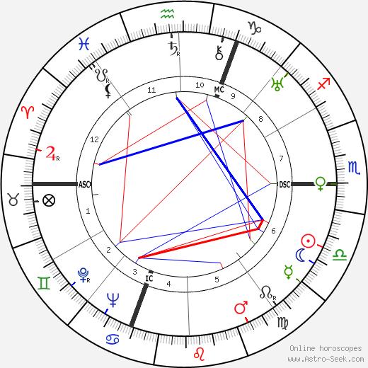 Germaine Holley tema natale, oroscopo, Germaine Holley oroscopi gratuiti, astrologia