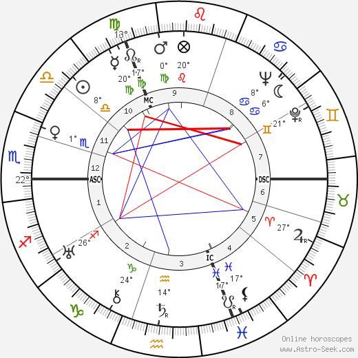Graham Greene birth chart, biography, wikipedia 2020, 2021