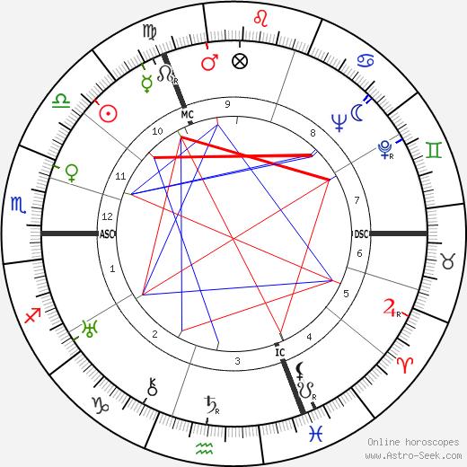 Graham Greene birth chart, Graham Greene astro natal horoscope, astrology