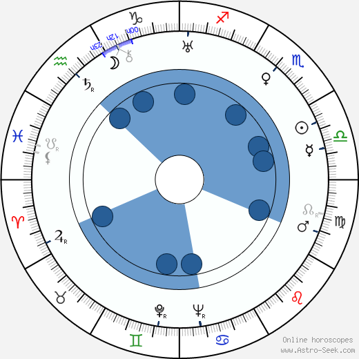 Harald G. Petersson wikipedia, horoscope, astrology, instagram
