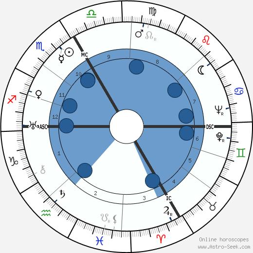 Harold C. Rood wikipedia, horoscope, astrology, instagram