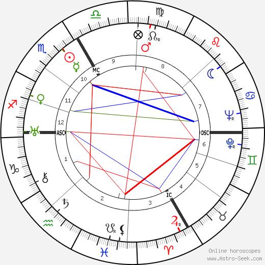 Harold C. Rood tema natale, oroscopo, Harold C. Rood oroscopi gratuiti, astrologia