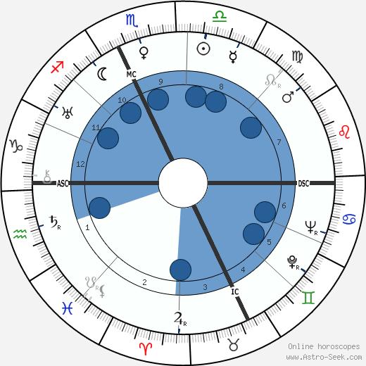 Henri Guisol wikipedia, horoscope, astrology, instagram