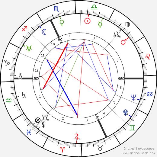 Henri Guisol tema natale, oroscopo, Henri Guisol oroscopi gratuiti, astrologia