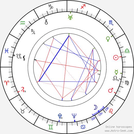 Henryk Vogelfänger birth chart, Henryk Vogelfänger astro natal horoscope, astrology