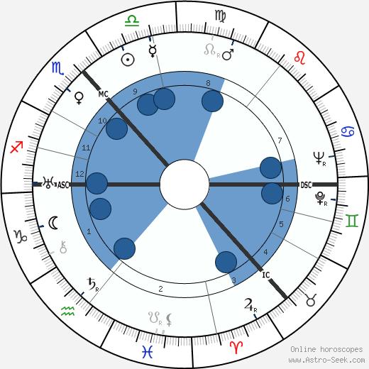 James Hutchison wikipedia, horoscope, astrology, instagram