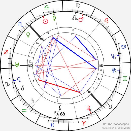 James Hutchison tema natale, oroscopo, James Hutchison oroscopi gratuiti, astrologia