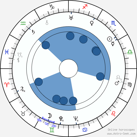 José Val del Omar wikipedia, horoscope, astrology, instagram