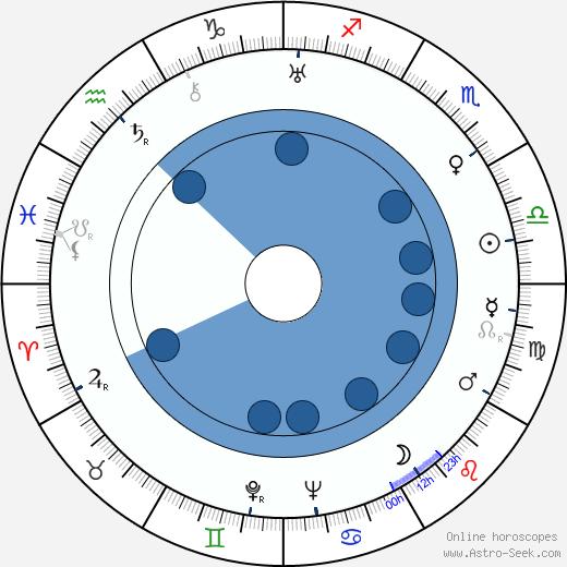 Philip Van Zandt wikipedia, horoscope, astrology, instagram