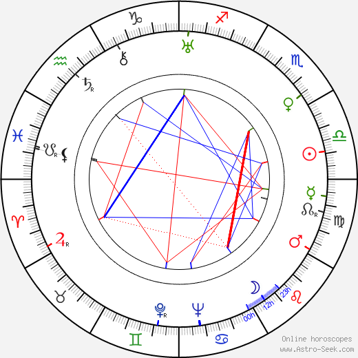 Philip Van Zandt astro natal birth chart, Philip Van Zandt horoscope, astrology