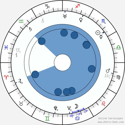 Sergio Amidei wikipedia, horoscope, astrology, instagram