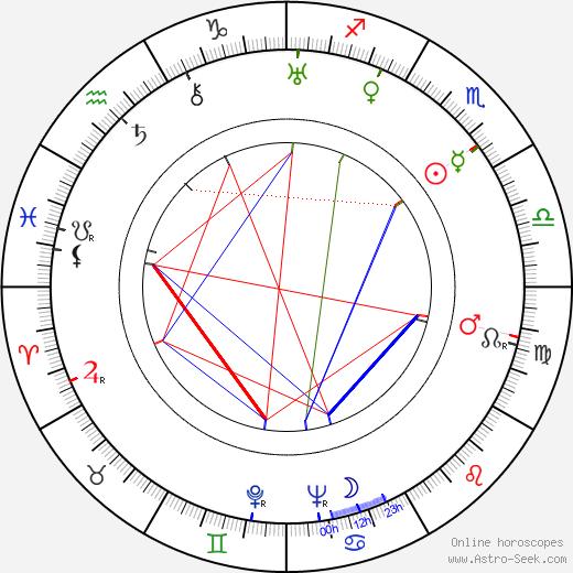 Sergio Amidei tema natale, oroscopo, Sergio Amidei oroscopi gratuiti, astrologia