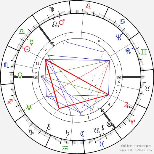 Tuuli Reijonen astro natal birth chart, Tuuli Reijonen horoscope, astrology