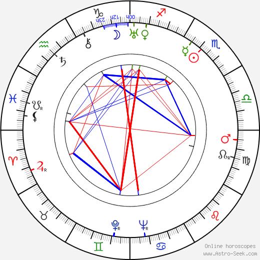 Andrzej Bogucki tema natale, oroscopo, Andrzej Bogucki oroscopi gratuiti, astrologia