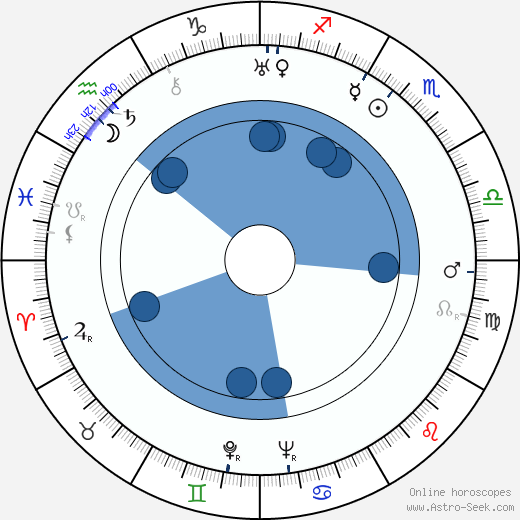 Arthur Tovey wikipedia, horoscope, astrology, instagram