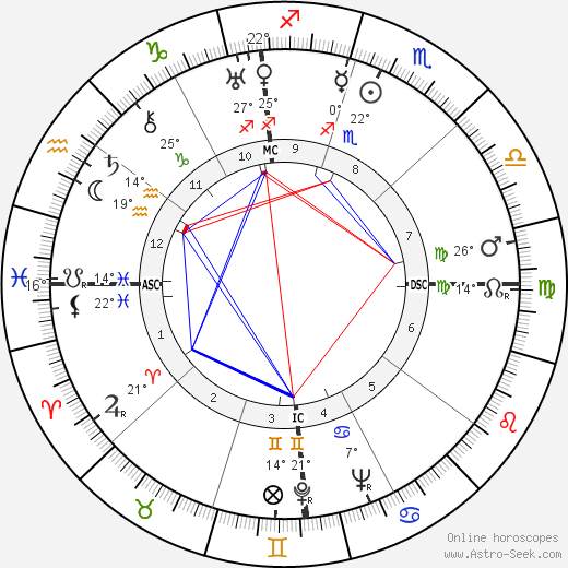 Dick Powell birth chart, biography, wikipedia 2017, 2018