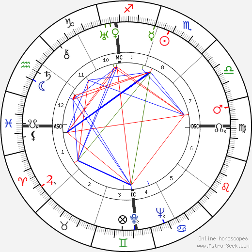 Dick Powell astro natal birth chart, Dick Powell horoscope, astrology