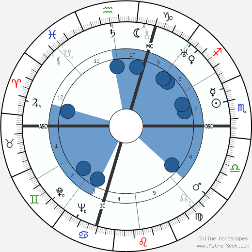 Fred Kimball wikipedia, horoscope, astrology, instagram