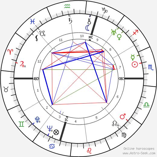 Fred Kimball tema natale, oroscopo, Fred Kimball oroscopi gratuiti, astrologia