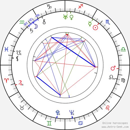 H. C. Potter birth chart, H. C. Potter astro natal horoscope, astrology
