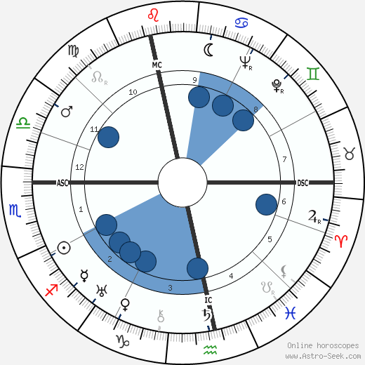 Hans Genuit wikipedia, horoscope, astrology, instagram