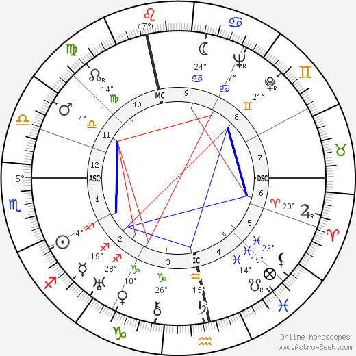 Hans Genuit birth chart, biography, wikipedia 2019, 2020