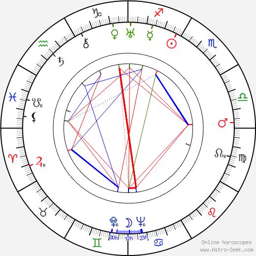 Helena Grossówna birth chart, Helena Grossówna astro natal horoscope, astrology