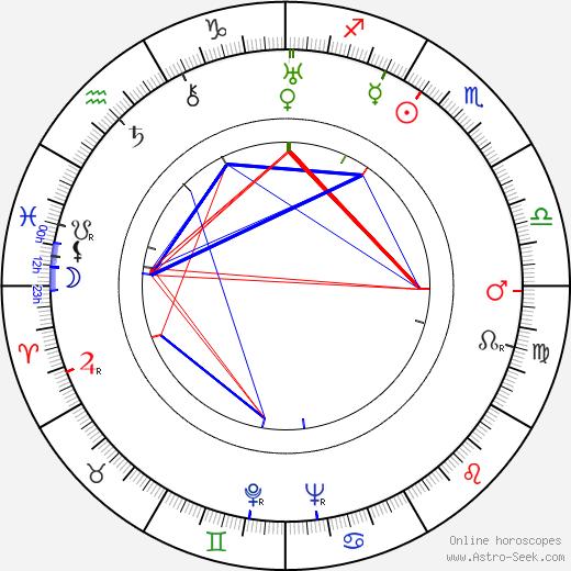 Исаму Ногути Isamu Noguchi день рождения гороскоп, Isamu Noguchi Натальная карта онлайн