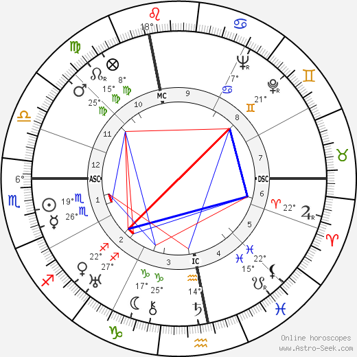 Jacques Tourneur birth chart, biography, wikipedia 2019, 2020