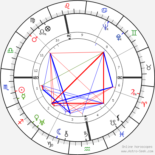 Jacques Tourneur astro natal birth chart, Jacques Tourneur horoscope, astrology