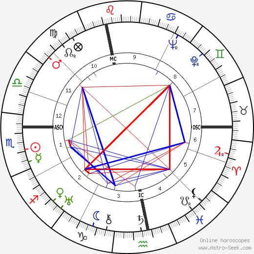 Жак Турнёр Jacques Tourneur день рождения гороскоп, Jacques Tourneur Натальная карта онлайн