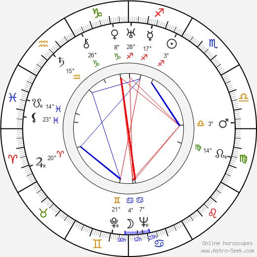 Jessie Royce Landis birth chart, biography, wikipedia 2019, 2020