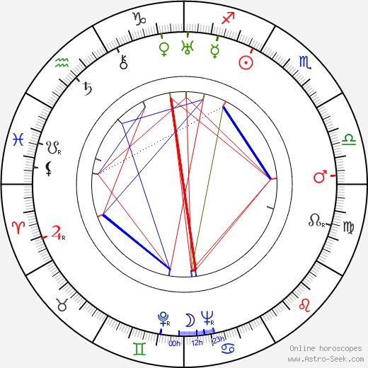 Jessie Royce Landis birth chart, Jessie Royce Landis astro natal horoscope, astrology