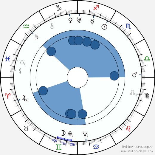 John Wyse wikipedia, horoscope, astrology, instagram