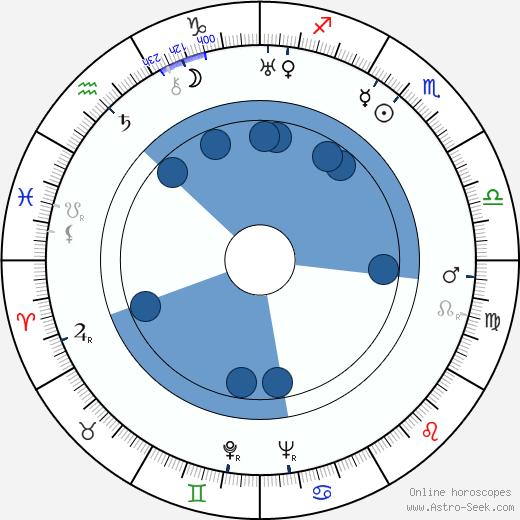 Josephine Norman wikipedia, horoscope, astrology, instagram