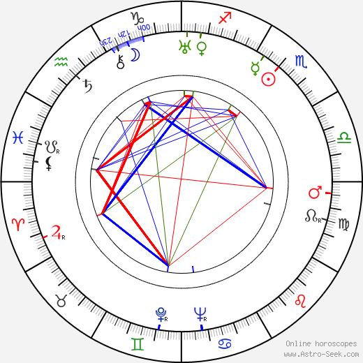 Josephine Norman tema natale, oroscopo, Josephine Norman oroscopi gratuiti, astrologia