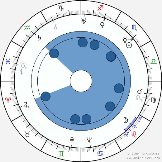 Laura La Plante wikipedia, horoscope, astrology, instagram