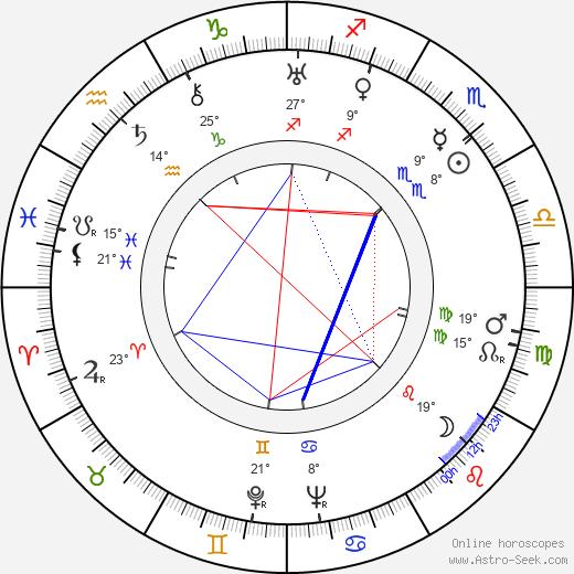 Laura La Plante birth chart, biography, wikipedia 2020, 2021