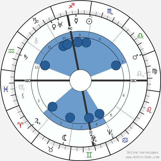 Louis Neel wikipedia, horoscope, astrology, instagram