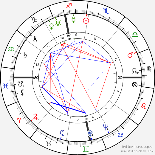 Луи Неель Louis Neel день рождения гороскоп, Louis Neel Натальная карта онлайн