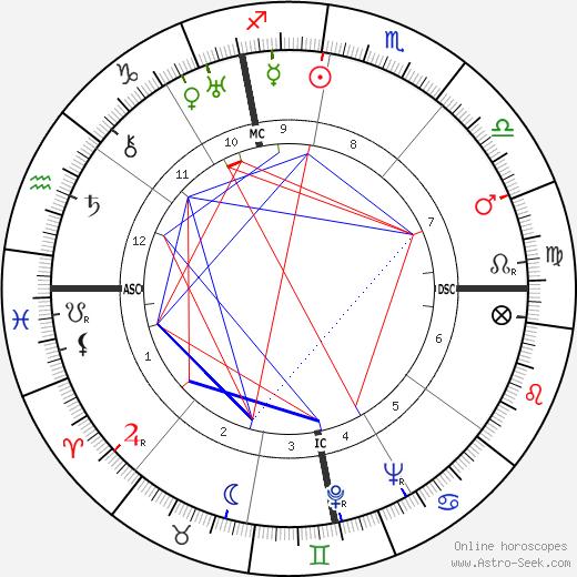 Louis Neel tema natale, oroscopo, Louis Neel oroscopi gratuiti, astrologia