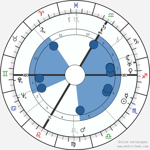 Marcel Bonin wikipedia, horoscope, astrology, instagram